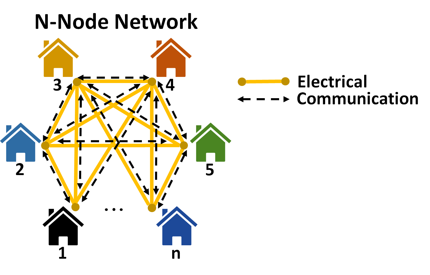 A diagram of a self-organizing N-Node Network.